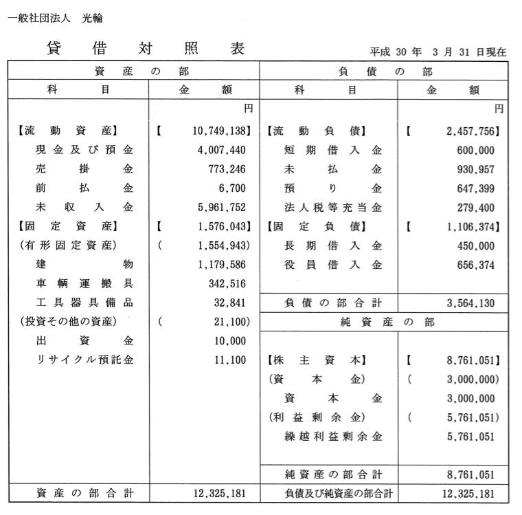 賃借対照表